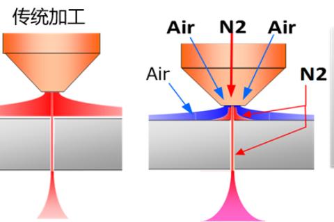 探秘三菱电机:激光+AI有何作用?同轴供给切割工艺效果如何?