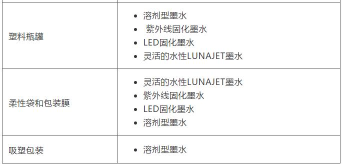 依玛适用于包装基材的墨水一览表