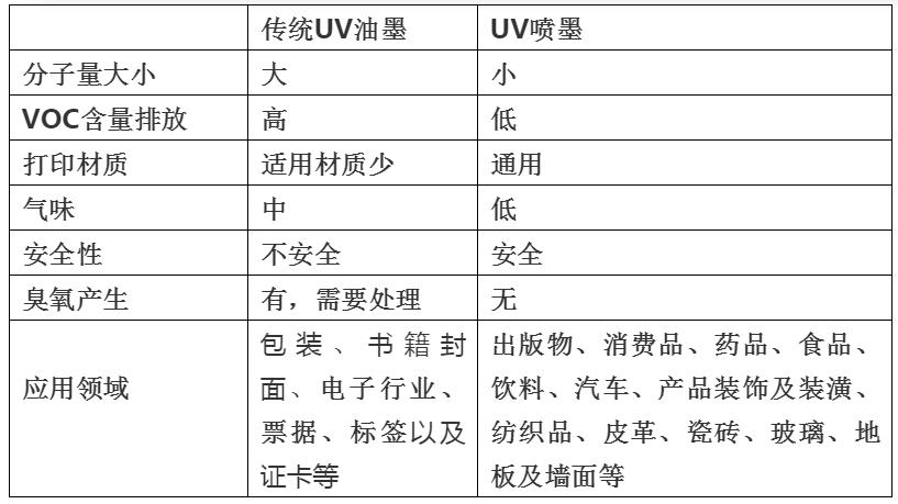 致力于环保,来看看UV墨水PK传统UV油墨!